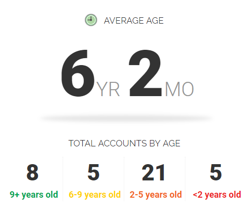 MoneyTips.com Credit Manager average age of credit accounts